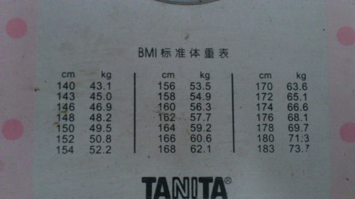BMI weight standard